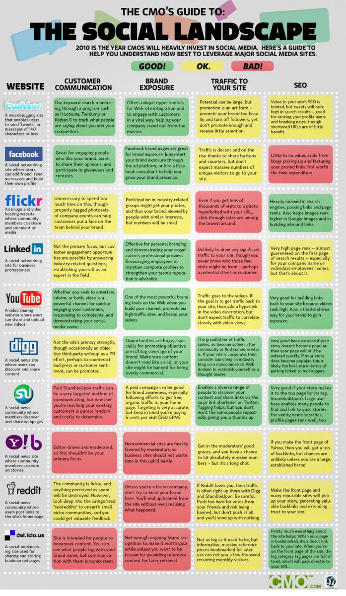 social-media-networks-comparison-chart