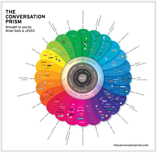 conversation-prism-briansolis