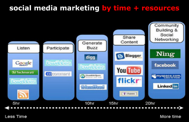 social-media-marketing-time-resources