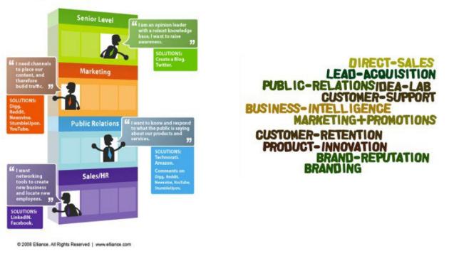 social-media-marketing-goals